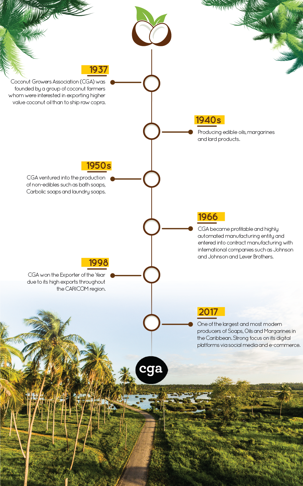 Our Story – CGA Caribbean